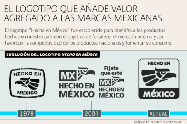 hecho_en_mexico_infographic